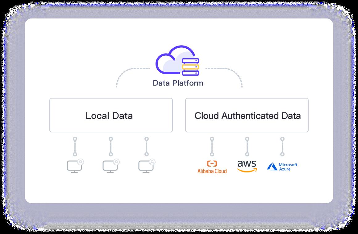 Centralized Cloud Data Management-after